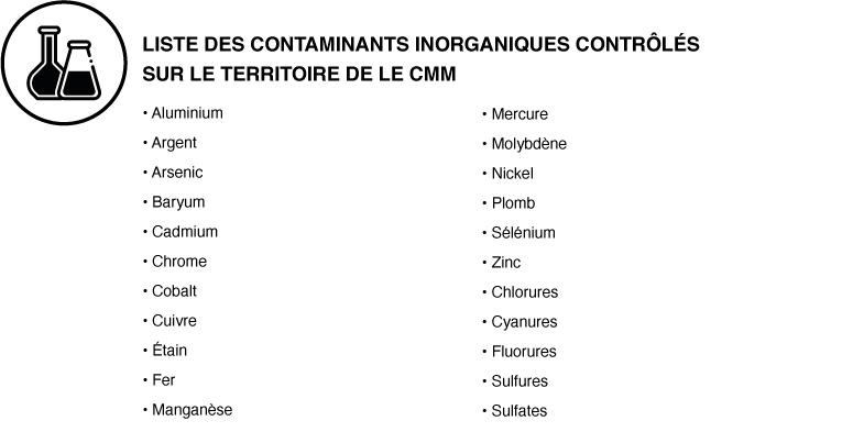 Liste des contaminants inorganique contrôlés sur le territoire de la CMM