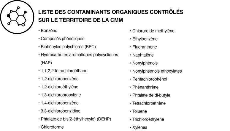 Liste des contaminants organiques contrôlés sur le territoire de la CMM