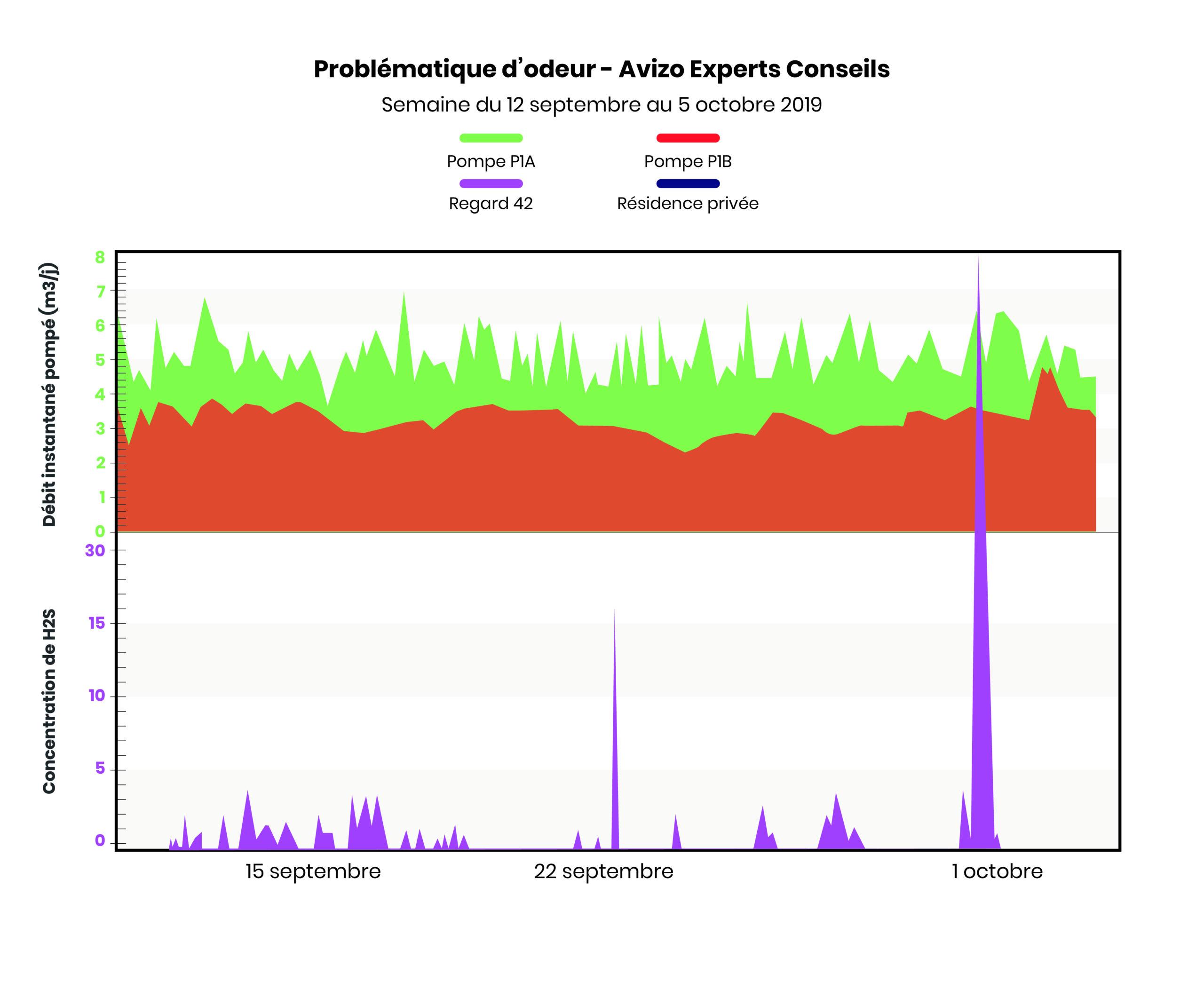 Grapnique des mesures de débit au poste de pompage et de mesures des émanation sulfureuse