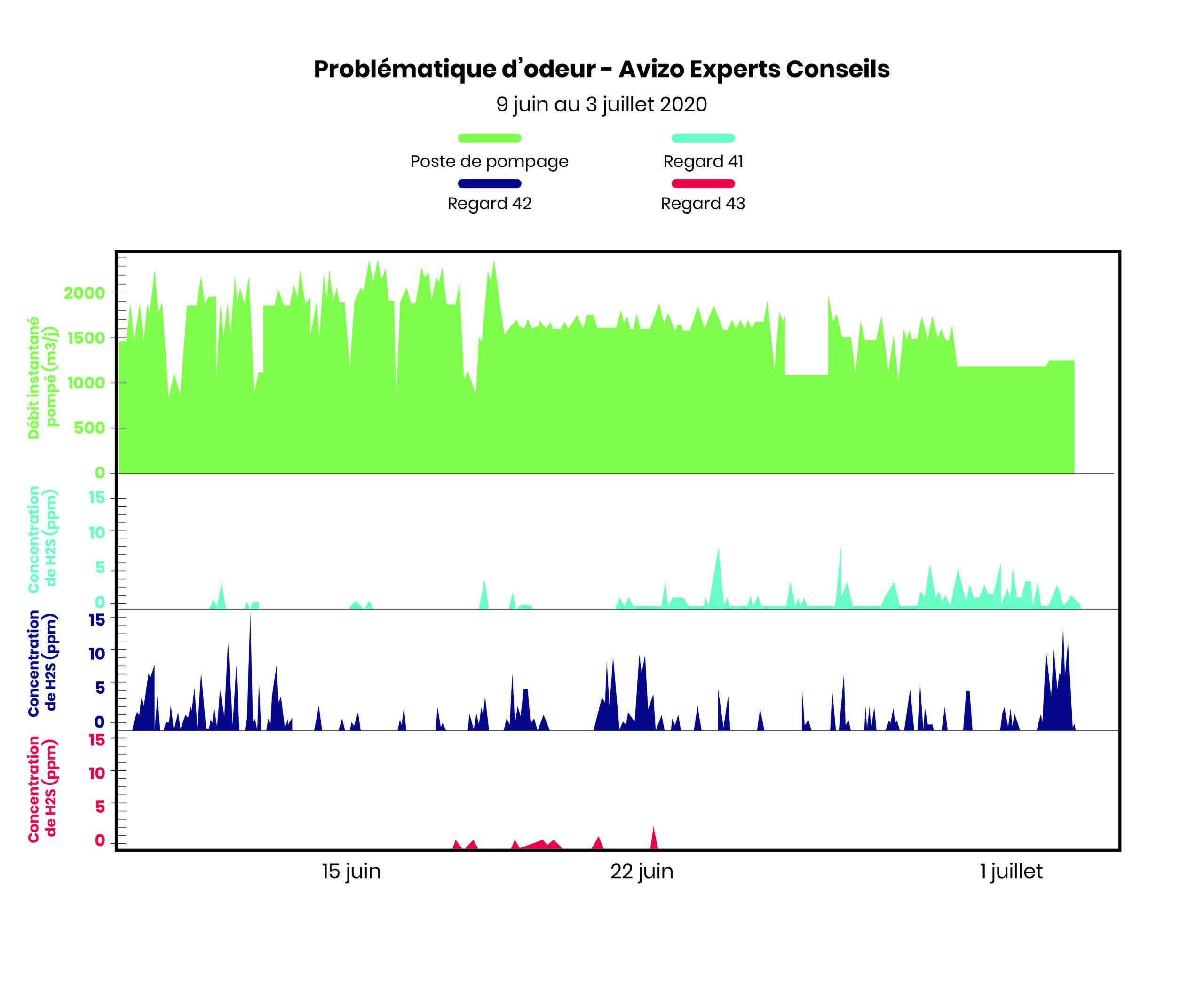 Graphe des mesures de débit au poste de pompage et d'émanations sulfureuses