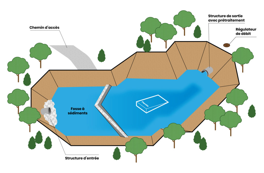 schémas d'un bassin de rétention avec ses différentes composantes: Chemin d'accès, Structure d'entrée, Fosse à sédiments, Structure de sortie avec prétraitement et régulateur de débit.