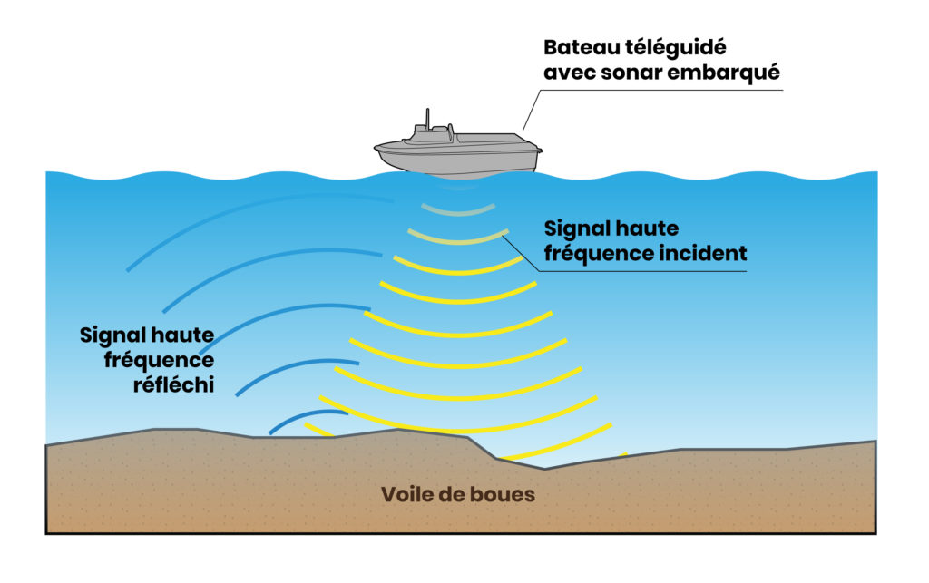 Schéma, un bateau téléguidé avec un sonar embarqué émet un signal haute-fréeuqnce qui est réfléchi par un voile de boues au fond d'un étang