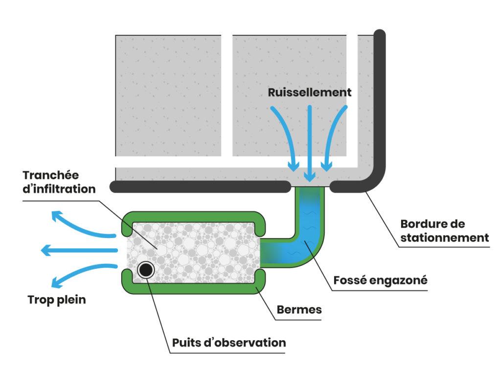 Illustration de l'utilisation d'une tranchée d'infiltration pour stationnement