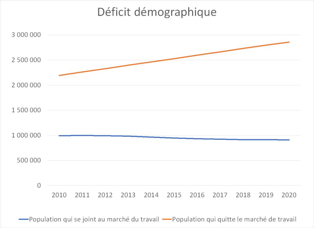 Graphique illustrant le déficit démographique sur le marché du travail